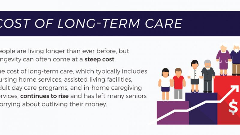 The Cost of Long- Term Care